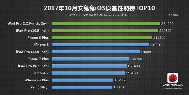 OnePlus 5 возглавил улучшенный рейтинг самых мощных телефонов вмире