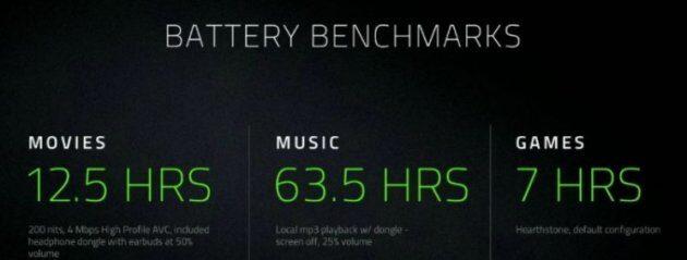 Razer Phone на Snapdragon 835 с 8 ГБ ОЗУ и дисплеем IPS кадровой чпстотой 120 Гц
