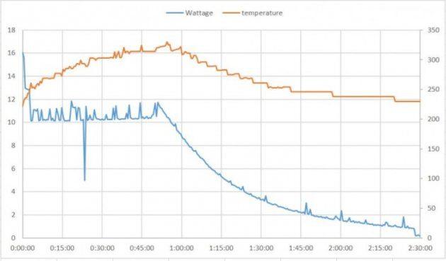 Скорость зарядки, Google, Pixel 2 XL, ограничена ,10,5 Вт