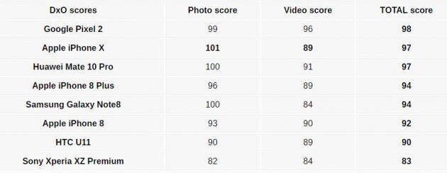 Результаты DxO по камере iPhone X