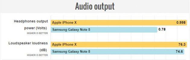 Сравнение Apple iPhone X и Samsung Galaxy Note 8