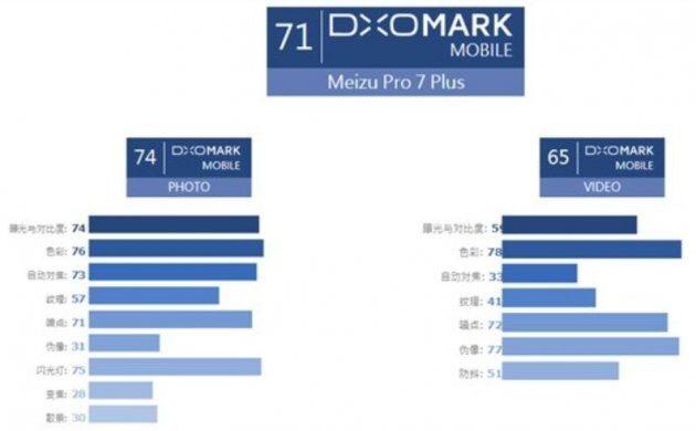 Камера Meizu PRO7 Plus получила оценку от DxOMark