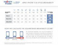 iPhone X проигрывает в прочности iPhone 8 и Samsung Galaxy Note 8