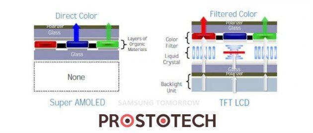 OLED-экраны могут занять место ЖК-экранов