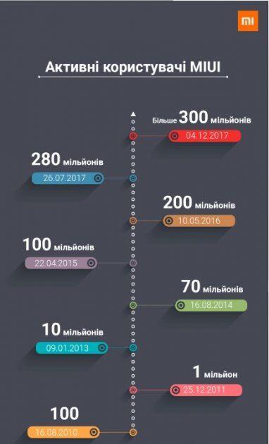 MIUI - более 300 000 000 активных пользователей по всему миру!