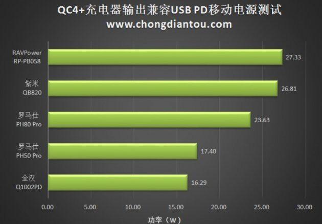 Зарядное устройство Qualcomm Quick Charge 4 Plus поддерживает QC 3.0 и QC 2.0