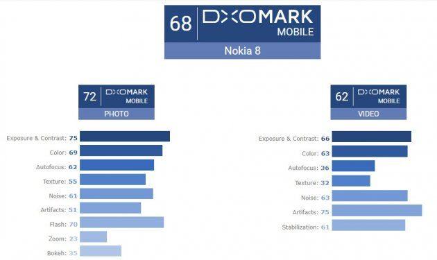 DxOMark шокирует оценкой камеры текущего флагмана Nokia 8