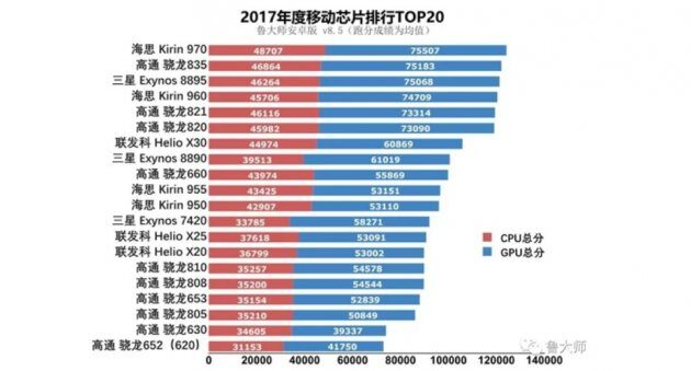 Китайский бенчмаркинг Master Lu показывает свой рейтинг чипсетов