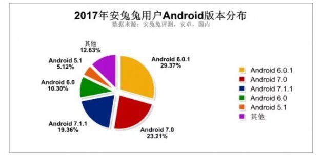 Самые востребованные характеристики смартфонов в 2017 году