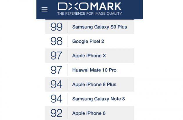 Камера Samsung Galaxy S9 Plus заняла первое место в рейтинге DXOMark