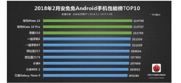 Список 10 лучших Android-смартфонов по результатам производительности за февраль