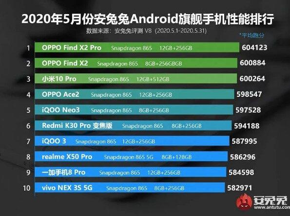 Названы самые мощные смартфоны по итогам мая